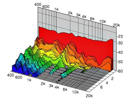 CSD Decaimiento acumulativo del espectro